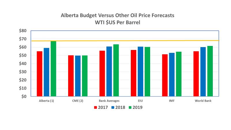 Alberta Budget versus other oil price forecasts