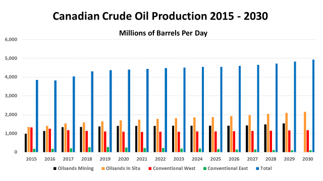 Canadian Crude Oil Production 2015 - 2030