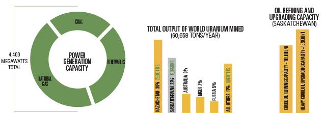 09-saskatchewan-energy-future-infographic
