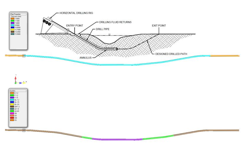 Water crossing analysis Stress Engineering