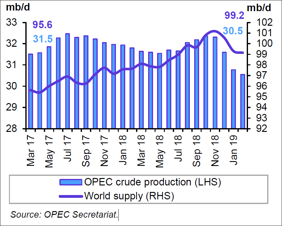 OPEC Crude Production and world supply graph