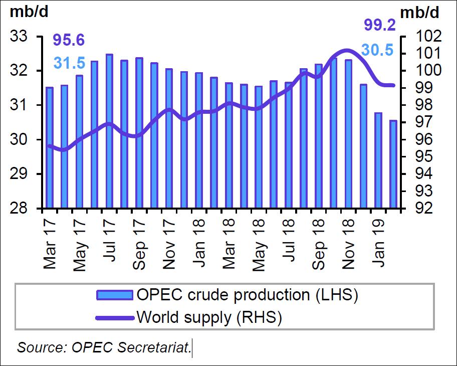 opecs oil supply fell - 912×730