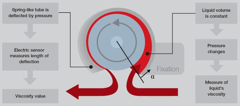 A unique fluid dynamic inline viscometer suitable for harsh process conditions 3