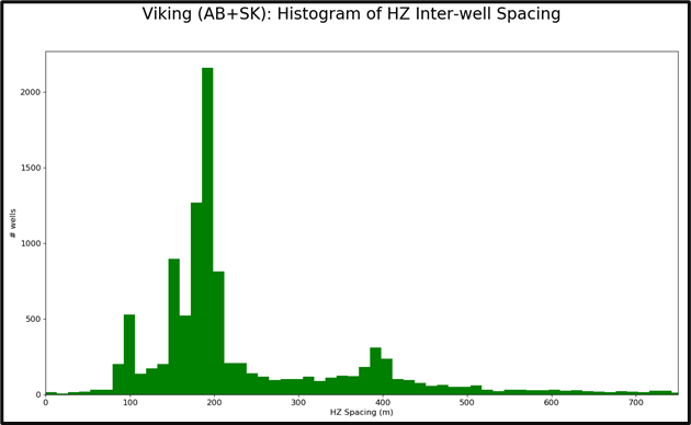Drilling into the Viking Play - Economic Insights Image 4