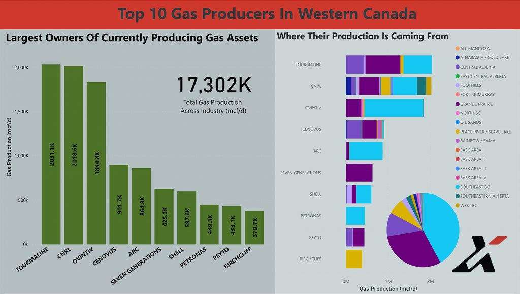 Top10GasProducers-CurrentlyProducing