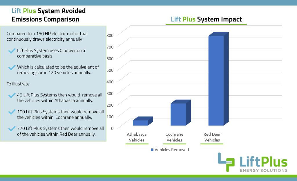 LiftPlus - Graph 1 V3