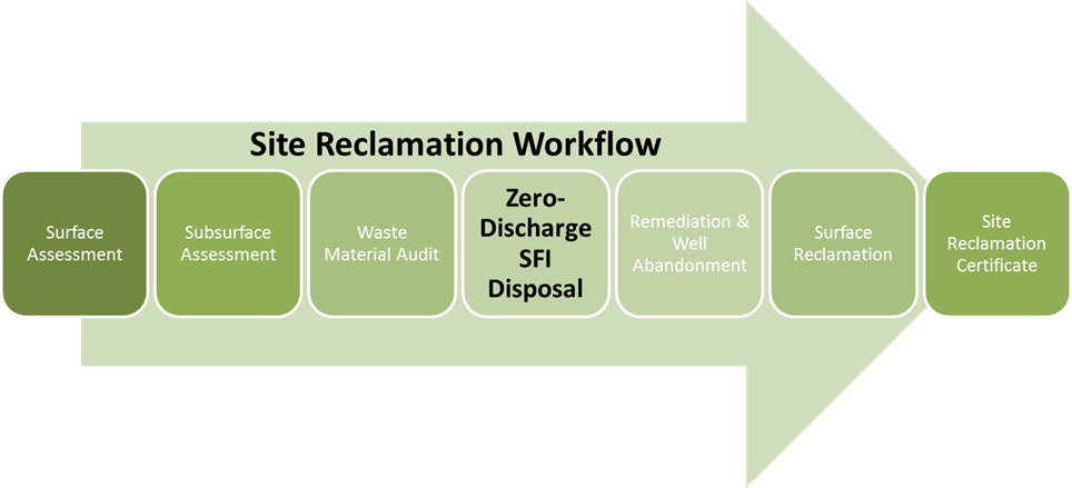 Zero-Discharge Disposal Process for Site Reclamation and Abandoning Oil & Gas Wells 1