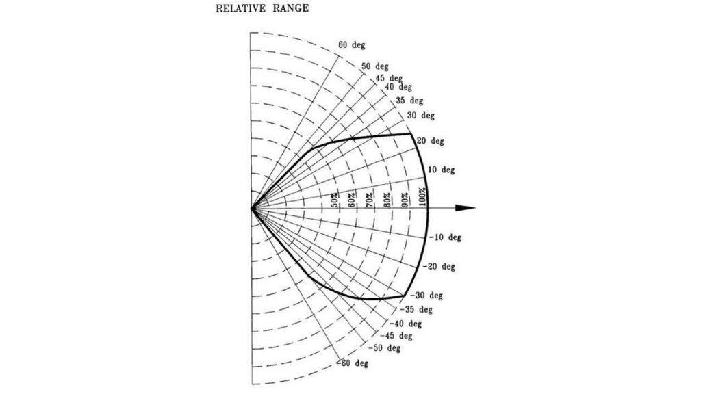 prod-rmt-en-relative-range