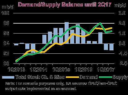 Demand Supply Balance until 2Q17