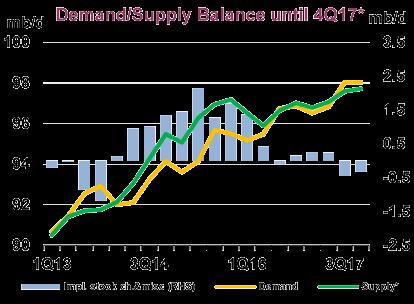 Demand-Supply Balance until 4Q17