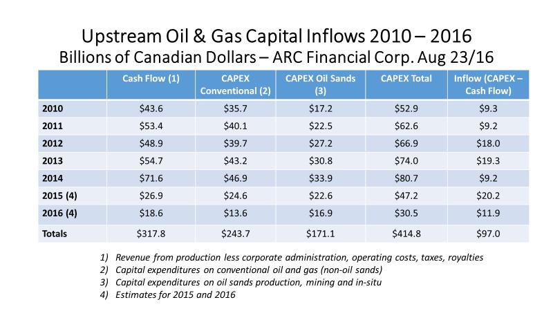 upstream oil & gas capital inflows