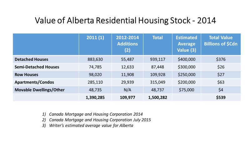 Value of AB Residential Housing Stock